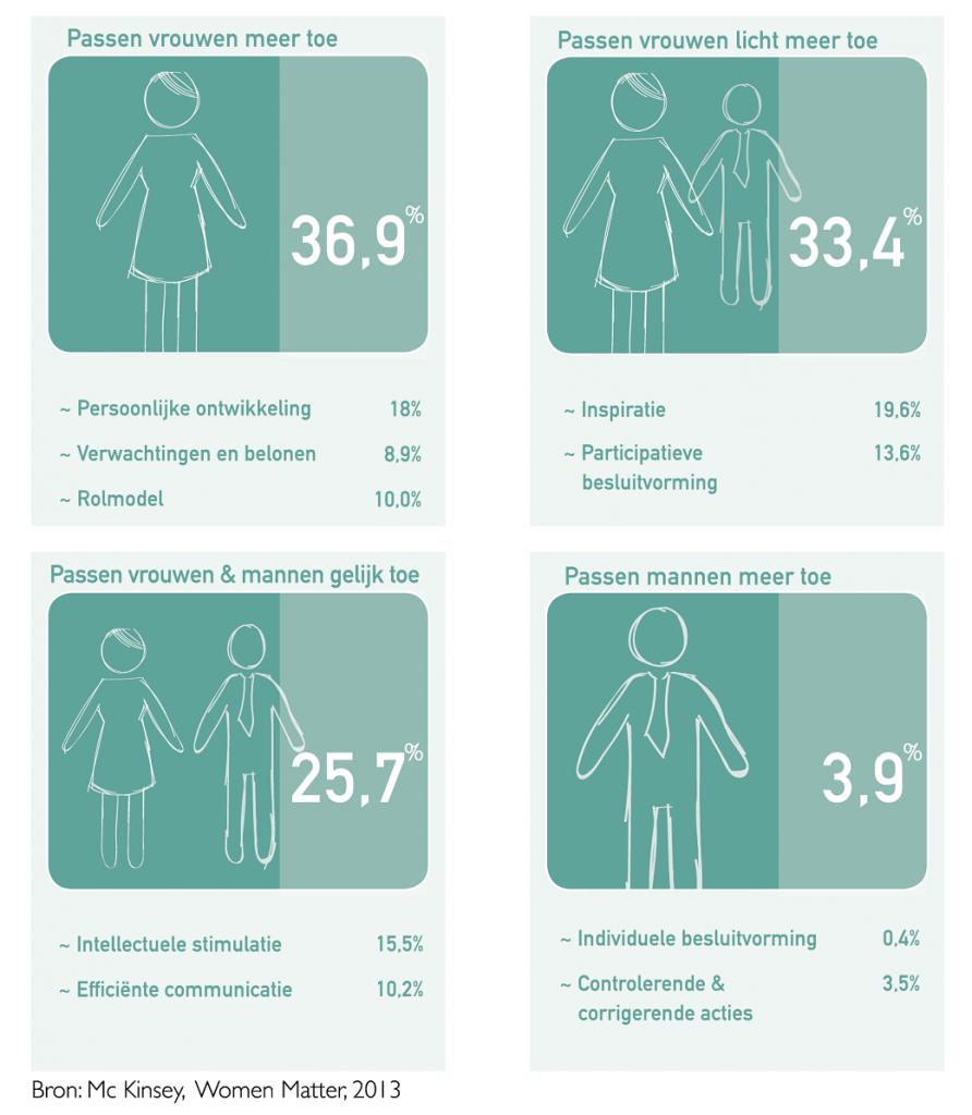 leiderschapskwaliteiten vrouwen en mannen McKinsey 2013